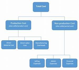 Types Of Costs  U2013 Financiopedia