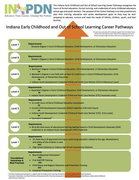 resources elac 259   Indiana Early Childhood and Out of School Learning Career Pathways