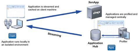 Citrix Systems XenApp Windows Application Virtualization ...