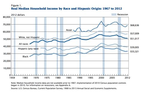 statistics bureau usa median incomes by race since 1967 chart