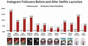 Instagram Followers Growth Chart How Netflix Drives Culture In One Chart Vox