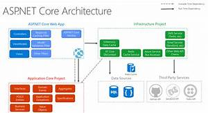 Common Web Application Architectures
