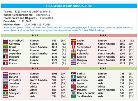 usa world cup qualifying table fifa world cup 2018 schedule calendar 5 printable 2018