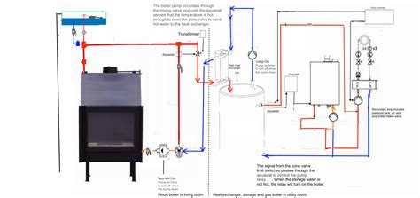 dibble fireplace boiler piping  twinsprings research