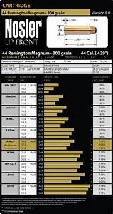 44 Remington Magnum Handgun 300 Grain Load Data