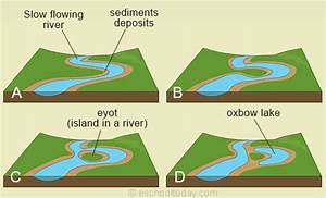 Landforms From Sediment Deposition