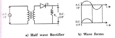 wave rectifier circuit diagram  working