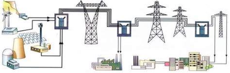Причины потерь электроэнергии в воздушных линиях и способы борьбы с ними на основе практического опыта.