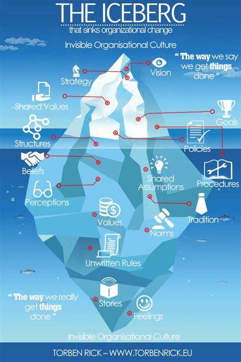 Sink Reflections Pdf by 1000 Images About Management 3 0 Entreprise Lib 233 R 233 E Sur
