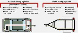 4 Way Flat Trailer Connector Wiring Diagram  U2013 Vivresaville Com