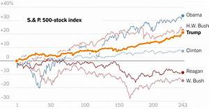 Stock Market's Rise, Lauded by Trump, Lags the Gains Under ...