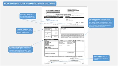 A car insurance declarations page is a concise overview of your policy provided by your insurance company. How to Read Your Home and Auto Insurance Declaration Pages by Halwell U from Halwell Mutual