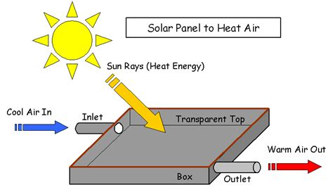how much electricity does a box fan use what is solar energy blog