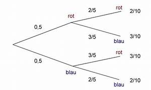 Stochastik Wahrscheinlichkeit Berechnen : stochastische unabh ngigkeit stochastik ~ Themetempest.com Abrechnung