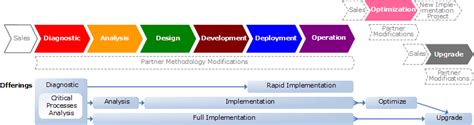 implementation methodology template companies offering dynamics ax in pakistan abubaker siddiq shekhani