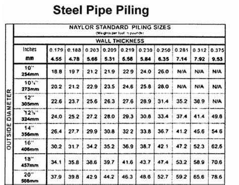 Steel Pipe Pile Sizes - Acpfoto