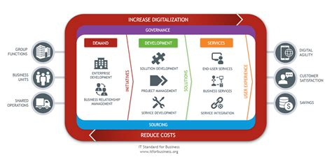 operating model strategy and operating model it standard for business