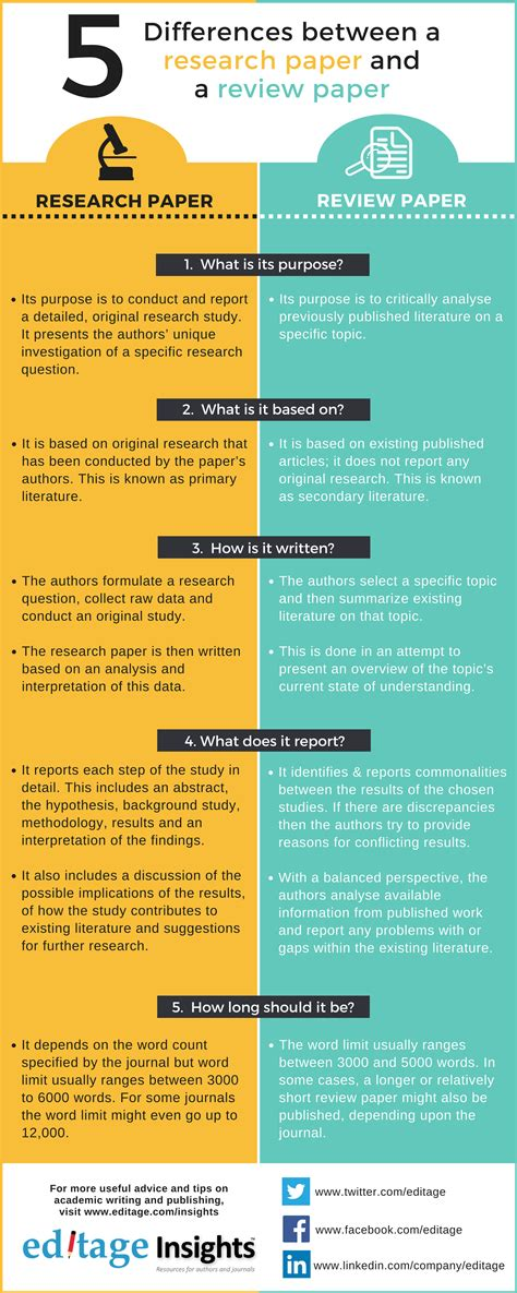 differences   research paper review paper