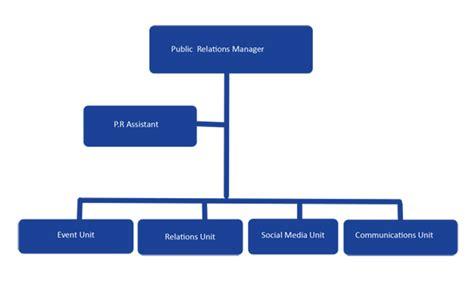Organizational Chart, Public Relations :: Administration