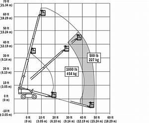 600s Telescopic Boom Lift