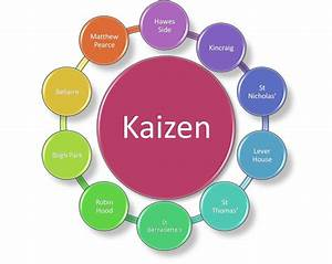 Kaizen  Small Steps To Big Changes