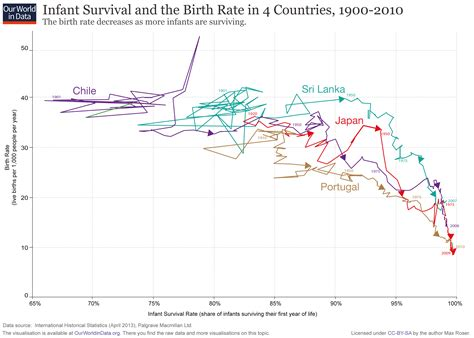 Child Mortality Our World In Data