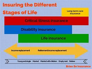 Insuring the different stages of life - Brian So Insurance