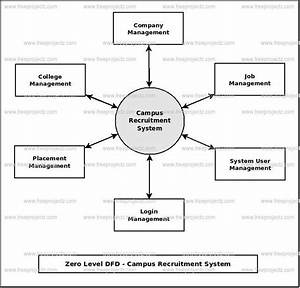 Campus Recruitment System Dataflow Diagram  Dfd  Freeprojectz