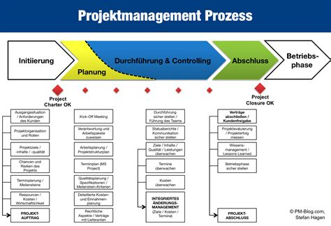 prozesse projektmanagement blog