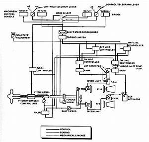 The Marine Gas Turbine  The Emerging Prime Mover