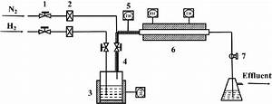 Schematic Diagram Of Oxidation Device   1  Needle Valve