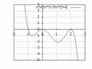 Sonnenschirm Rechteckig 3 X 4 : funktionsgraphen zeichnen plotter ~ Frokenaadalensverden.com Haus und Dekorationen