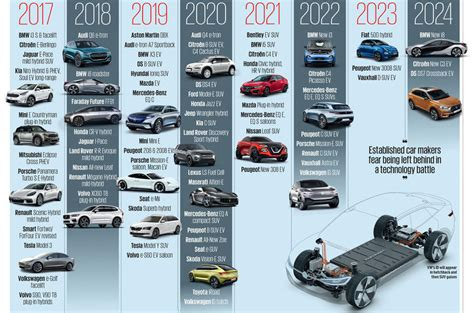 Electric Car Technology by Automotive Technology Is Poised To Drive This