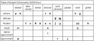 Speech Comm   Consonants