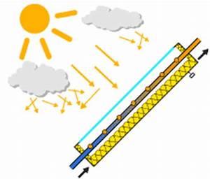 Solar Inselanlage Berechnen : thermische solaranlage grundlagen zu thermischen solaranlagen ~ Themetempest.com Abrechnung