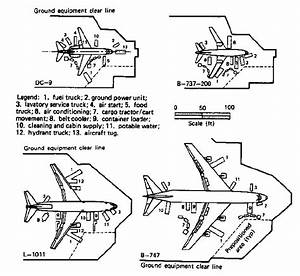 Examples Of Ramp Utilities Equipment Source  Faa  1989