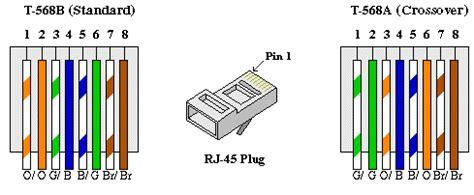 Cat 5 Color Code Diagram by Ethernet Cat 5 Utp Cabling