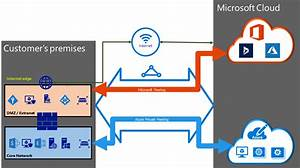 Azure Expressroute  Circuits And Peering