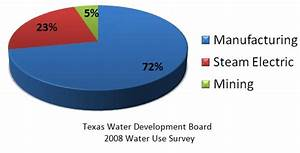 Industrial Workgroup    Save Texas Water