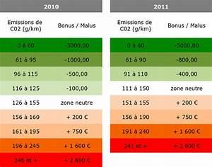 Bonus Malus Tableau : bonus malus 2011 les nouveaux montants et seuils ~ Maxctalentgroup.com Avis de Voitures