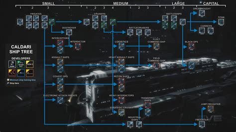 Eve Online Infographic Visual Aids In