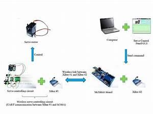 Wirelesss Servo Controller Using Xbee  U2013 Tutorial By Cytron