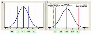 A biologist's guide to statistical thinking and analysis