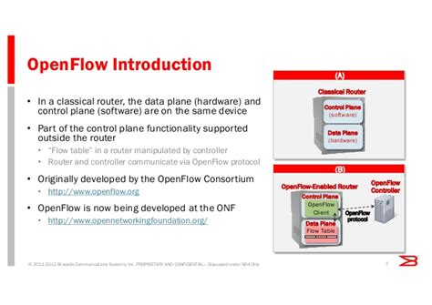 Software Defined Networking/Openflow: A path to ...
