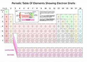 File:Periodic table of elements showing electron shells.png