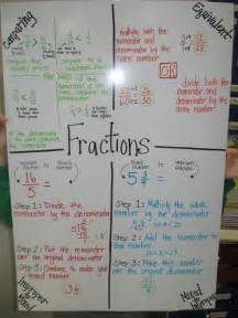 5th Grade Math Anchor Charts Fractions