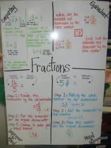 5th Grade Math Anchor Charts Fractions