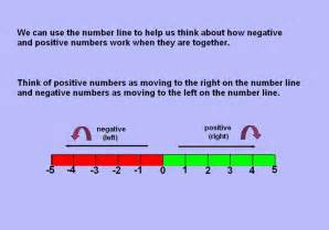 Integers Numbers Definition