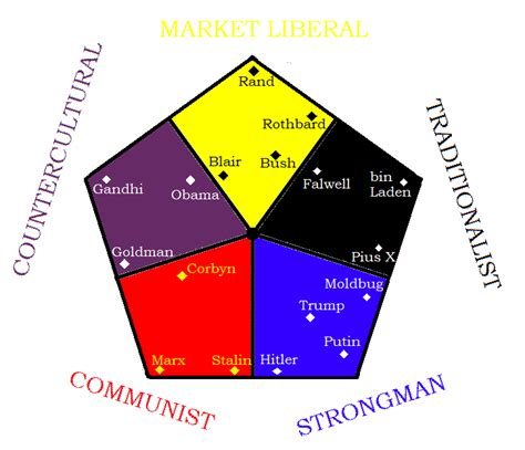 Political Compass For The 21st Century Culture