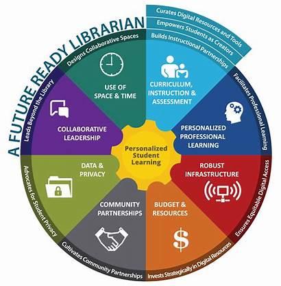 Librarians Future Ready Schools Digital Education Library